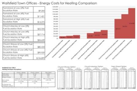 Waitsfield_Town_Offices_Energy_Costs_for_Heating_Comparison_2013-07-22_by_Maclay_Architects_sm