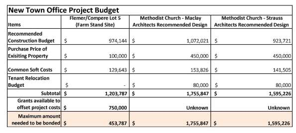 Waitsfield_Town_Offices_Project_Budget_Comparison_2013-07-22_by_Maclay_Architects_med