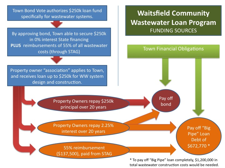 wastewater_loan_program_outline_feb2012